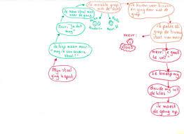 teken je gesprek 1